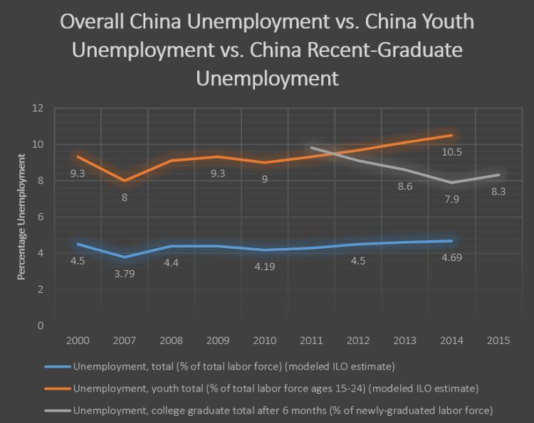unemploymentgraph